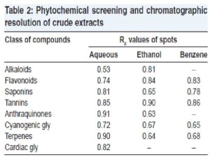 Phytochemical screening and chromatographic resolution of crude extracts