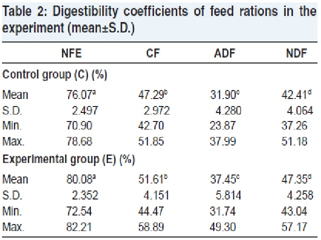 Digestibility coeffi cients of feed rations in the experiment (mean±S.D.)
