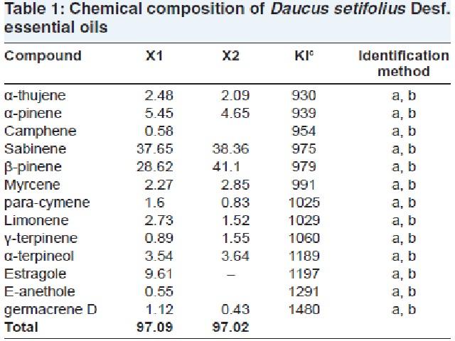 Chemical composition of Daucus setifolius Desf. essential oils