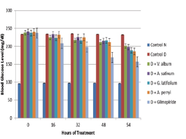 Comparative effect of ethanolic extracts of V. album, A. sativum, G. latifolium A. perryi and Glimepiride