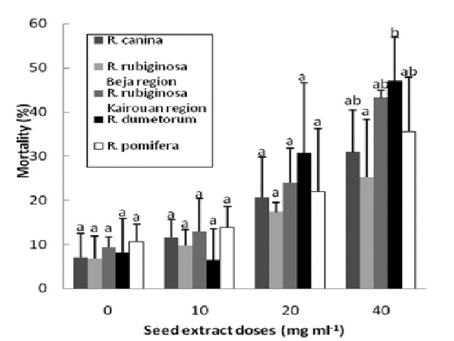 Percentage of mortality of Aphis fabae Scop. treated with hexane seed extracts of four wild Tunisian roses.