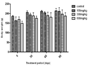 Alterations in the body weight of female rats after chronic oral treatment with aqueous extract of Ruta montana