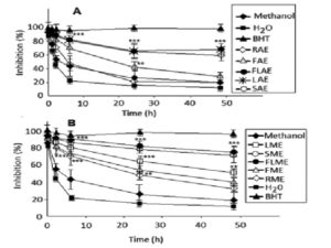 Antioxidant capacities expressed as % of inhibition of linoleic acid peroxidation in the presence of BHT and different extracts Capparis spinosa.
