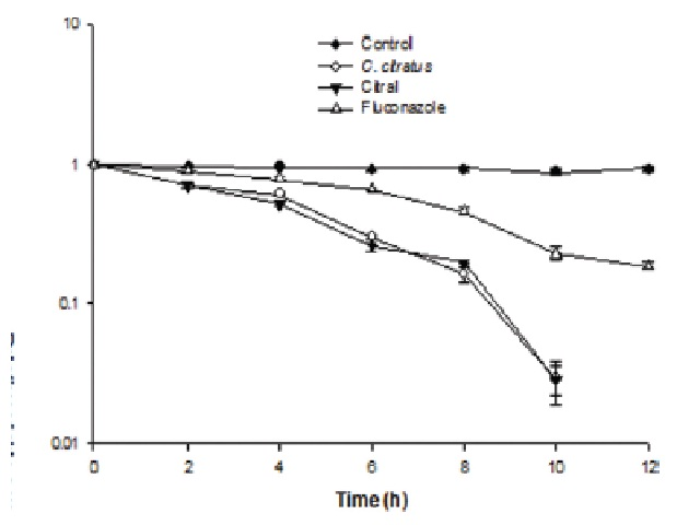 Time kill curves for T. rubrum IOA-9 by C. citratus, citral and fluconazole.