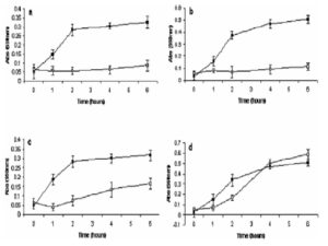 Inhibition of bacterial growth by a methanolic extract of L. bracteata flowers against (a) B. cereus, (b) B. subtilis,