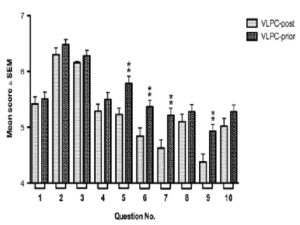 Effects of the VLPC on student pre-lab survey scores on perception of laboratory confidence and performance.