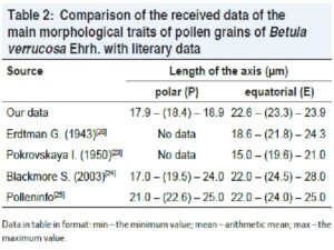 Comparison of the received data of the main morphological traits of pollen grains of Betula verrucosa Ehrh. with literary data