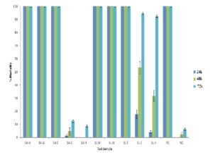 Brine shrimp lethality of S. australe and S. leuhmannii fruit extracts (tested at 2000 μg/ml), and the potassium dichromate (800 μg/ml) and seawater controls.