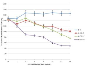 Comparative blood levels of fasting blood glucose of hyperglycemic rats.
