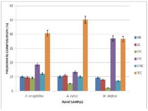 Proximate composition (%) of V. amygdalina, A. indica and M. oleifera. MC: moisture content; AC: ash content; CFC: crude fat content; CPC: crude protein content; CFBC: crude fiber content; TCC: Total carbohydrate content.
