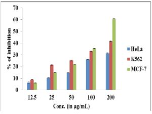 The effect of CE of C.ternata against different carcinogenic cell lines.