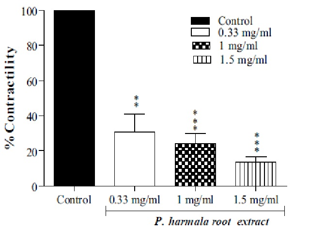 Effect of P. harmala root extract (0.33, 1 and 1.5 mg/ml) on rat isolated jejunum precontracted with KCl (60 mm).
