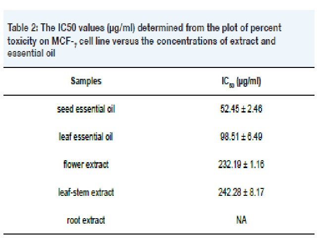 The IC50 values (μg/ml) determined from the plot of percent toxicity on MCF-7 cell line versus the concentrations of extract and essential oil