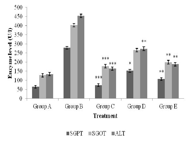 Effect of ethyl acetate extract of B. monospermaon SGPT, SGOT and ALP in isoniazid- rifampicin treated rats.