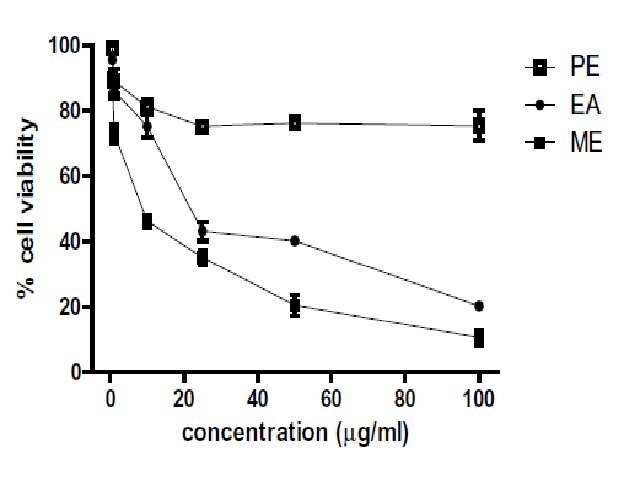 Viability of Huh-7 cells after treatment with PE, EA and ME extracts of MP seed (0.5, 1, 10, 25, 50 and 100 μg/ ml) for 72 h before being subjected to MTT assay to determine potential anti-cancer effects.