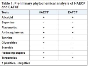 Preliminary phytochemical analysis of HAECF and EAFCF