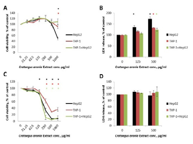 MTT and LDH Assay in THP-1-derived macrophages, HepG2 cells and their co-cultures after 24h