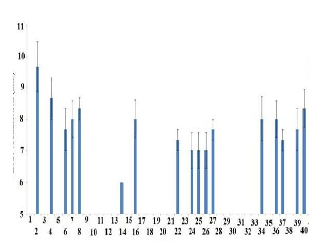 Growth inhibitory activity of high antioxidant Australian plant extracts against the B. anthracis environmental isolate measured as zones of inhibition