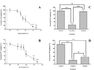 The effects of 0.001-0.05% lavender (A) and linalool (B) and reversibility of these effects (C and D for 0.03% lavender and linalool, respectively) on electrically-evoked nerve terminal impulse