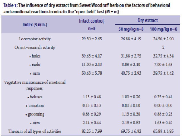 """The influence of dry extract from Sweet Woodruff herb on the factors of behavioral and emotional reactions in mice in the """"open field"""" test (M ± m)"""