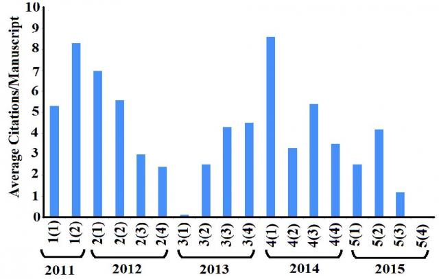 Average citations per manuscript since the first issue in 2011. All citation statistics were sourced from Google Scholar on 24 May, 2016. Citation statistics for 2016 have not been included.