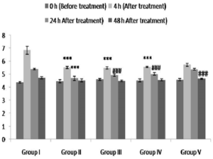 Effect of Hesperidin administration on delayed type hypersensitivity response in rats