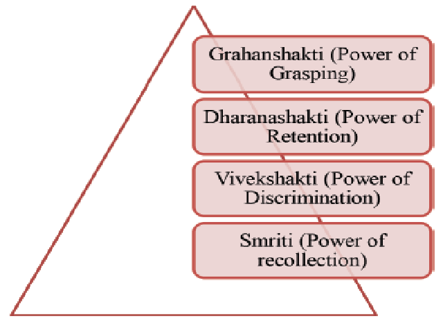Sub Division of Medhya (mental faculties).