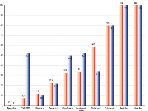 Antimicrobial resistance rates of MSSA and MSSE